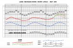 c24_lakemihuron6monthforecast.jpeg